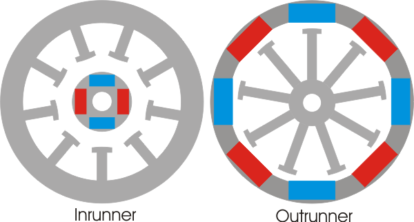 Inrunner & Outrunner