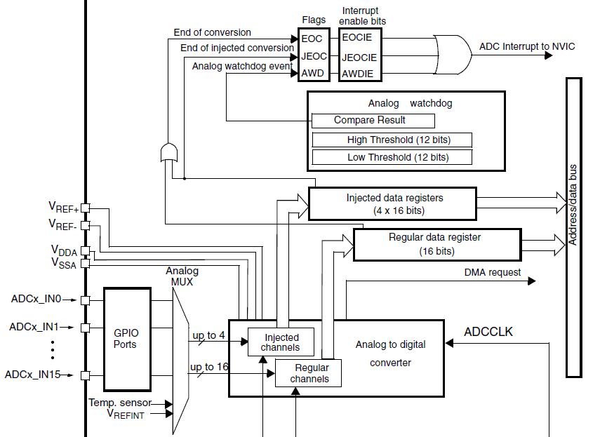 STM32 ADC